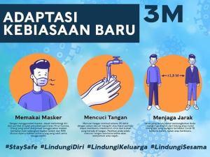 Gerakan 3M