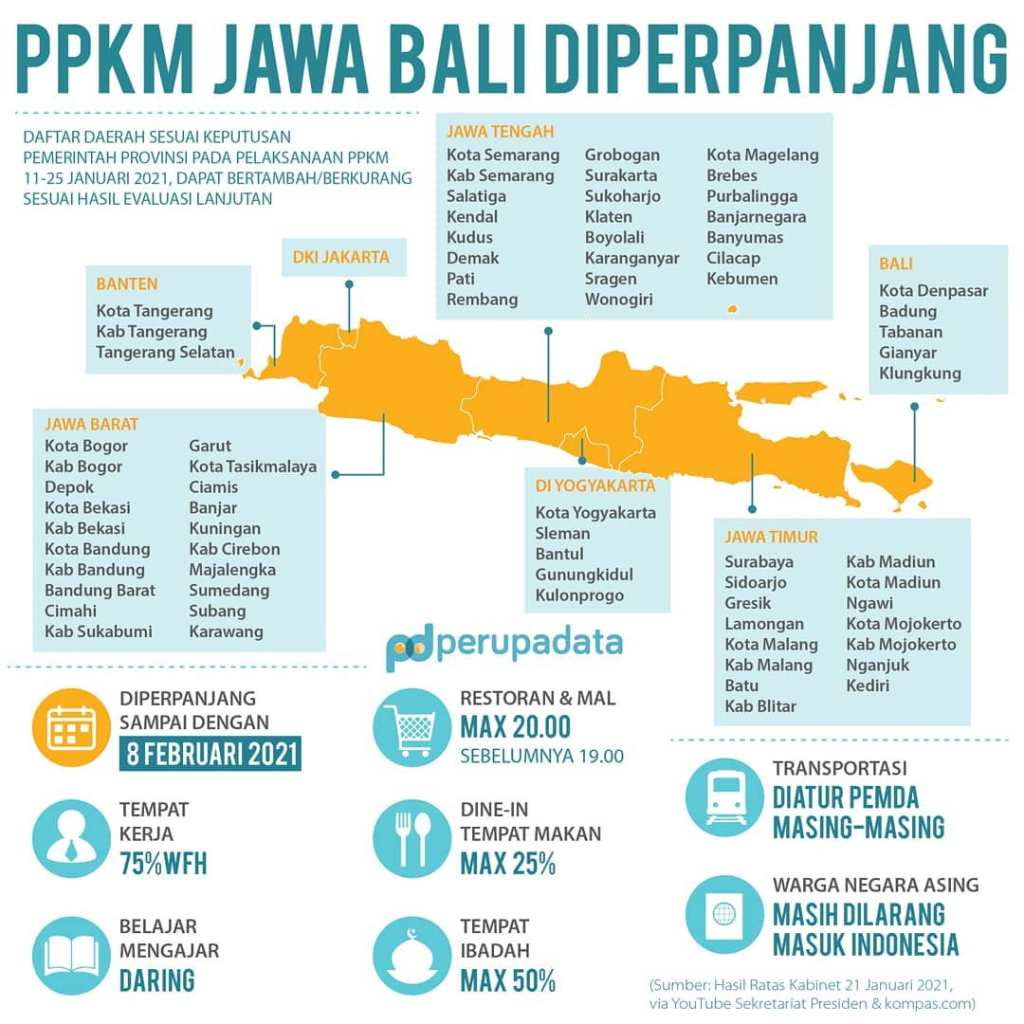 Ppkm Di Perpanjang Jawa Bali